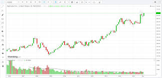 Volume Price Analysis How You Can Use It In Trading