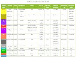 Suture Size Chart Dolphin Sutures In Suture Characteristics Chart Can Get
