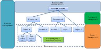 best practice project portfolio management processes 154534677678 project portfolio management diagram library of wiring diagram what is a project portfolio management process