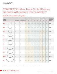 Stratafix Portfolio Needle Trocar Chart Johnson