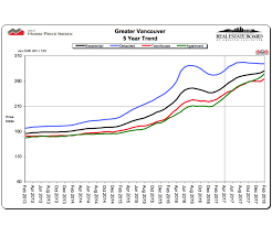 Real Estate Chart 2018 February 2018 Real Estate Board Of Greater Vancouver