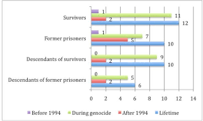 rwanda lasting imprints of a genocide trauma mental health and  figure 1
