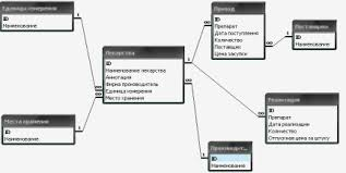 Проектирование и реализация базы данных аптека  Рис 1 1 − Модель данных предметной области Аптека