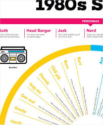 1980s Slang Chart 1980s Slang Terminology American Girls In 2019 Valley