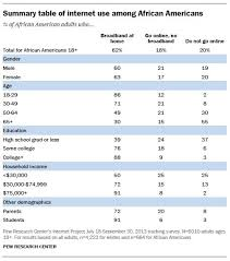 Detailed Demographic Tables Pew Research Center