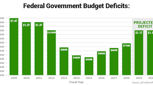 The Us Deficit Has Skyrocketed To 779b Why Fox Business