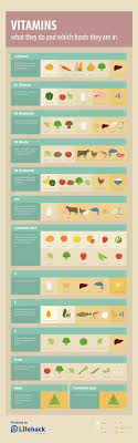 Vitamins What They Do Chart Vitamins Cheat Sheet What They Do And Good Food Sources
