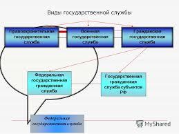 Презентация на тему Правовая регламентация прохождения  9 Виды государственной
