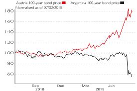 Chart Of The Week A Tale Of Two Century Bonds Moneyweek
