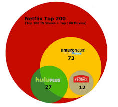 Netflix Movie Charts Chart How Netflix Views The Streaming Competition Geekwire