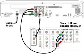 home theater receiver wiring diagram home wiring diagrams connect my home