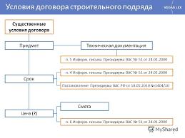 Презентация на тему СТРОИТЕЛЬНЫЙ ПОДРЯД ЗАКОНОДАТЕЛЬСТВО  4 Условия договора строительного