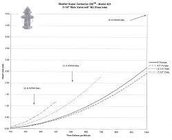Fire Hydrant Flow Rate Chart Modeling A Fire Hydrant Engineered Software Knowledge Base