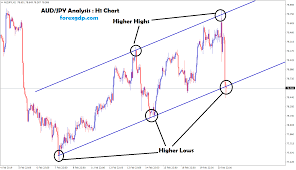 Jpy To Aud Chart Aud Jpy Moving In An Uptrend By Forming Higher Highs And