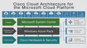 Cloud Architecture Cisco And Microsoft Accelerate Cloud Providers Journey To The