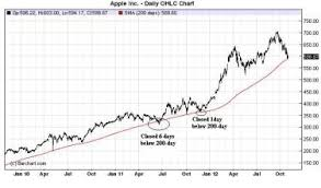 How Important Is Apples 200 Day Moving Average Global