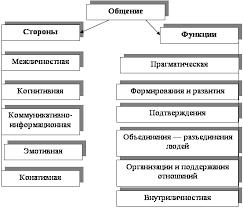 Психология Стереотипы и недостаток внимания как факторы  Общение и коммуникация