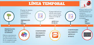 Linea Tiempo 1 By Ivila On Genial Ly
