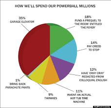 Powerball Chart Powerball Jackpot How Wed Spend 425 Million Chart