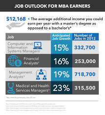 mba salary mba job outlook elearners mba salary and job outlook