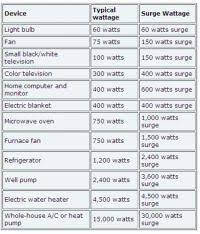 Appliance Wattage Chart In The Philippines 5 Best