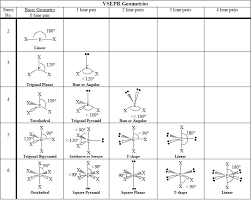 Vsepr Theory What Is It Importance Limitation Notation