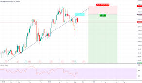 Ril Share Price Chart Reliance Stock Price And Chart Bse Reliance Tradingview