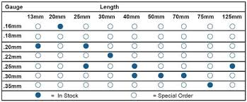 Acupuncture Needle Gauge Chart Acupuncture Needle Size Chart Related Keywords Suggestions