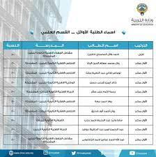 """مبارك نجاحكم"""" ظهرت الأن نتائج الثانوية العامة الكويت 2021 عبر موقع المربع  الالكتروني"""