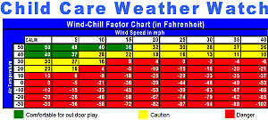 Child Care Temperature Chart When Is It Too Hot Or Cold For Outside Play