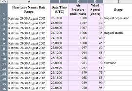 6a Katrina Pressure Vs Wind