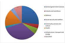 Federal Spending Chart 2011 2011 Australian Federal Budget Wikiwand