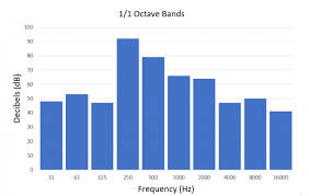 10 Meter Band Frequency Chart What Are 1 1 And 1 3 Octave Bands And Why Are They Used