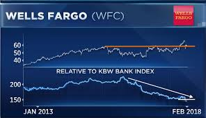 Betting Against Buffett Why Wells Fargo Looks Weak Versus
