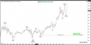 Jp Morgan Stock Chart Jpmorgan Chase Nyse Jpm Aiming For New All Time Highs