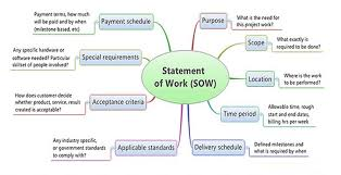 It Statement Of Work Before Writing Statement Of Work Documents What To Remember
