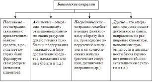 Понятие операции классификация и виды операций Выше представлены примеры того какими могут быть односторонние сделки Классификация сделок по количеству сторон предполагает что действия