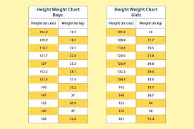 Ideal Height Weight Chart For Boy Babies To Teenagers Ideal Height And Weight Charts Helpful