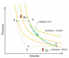 Thermodynamic Processes Chart Types Of Thermodynamic Processes