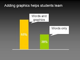 how to make an effective powerpoint presentation er graph