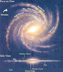 Solar System In Light Years