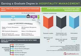 hybrid masters in hospitality management programs mba hybrid hospitality management masters degree program information