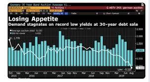 Making Sense Of 100 Yr Bonds Yielding 0 And 30 Yr Bonds