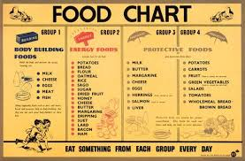 Balanced Diet Chart Indian Food Pin On Products