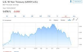 Dollar Yields Stocks Plummet Trade War Escalation Trumps All
