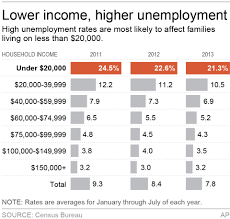 unemployment gap between rich and poor sets record data in the news in a recent associated press news article reporter hope yen said that the gap in employment rates between america s highest and lowest income families