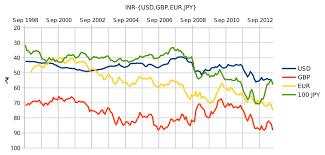 Indian Rupee Wikiwand