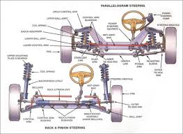 auto diagrams auto auto wiring diagram ideas vehicle steering suspension diagrams sun devil auto sun auto on auto diagrams