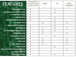 Rot Resistant Wood Chart Davesgames Co