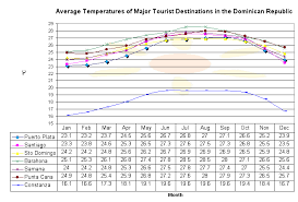 Dominican Republic Weather Year Round Chart Climate In The Dominican Republic By Hispaniola Com
